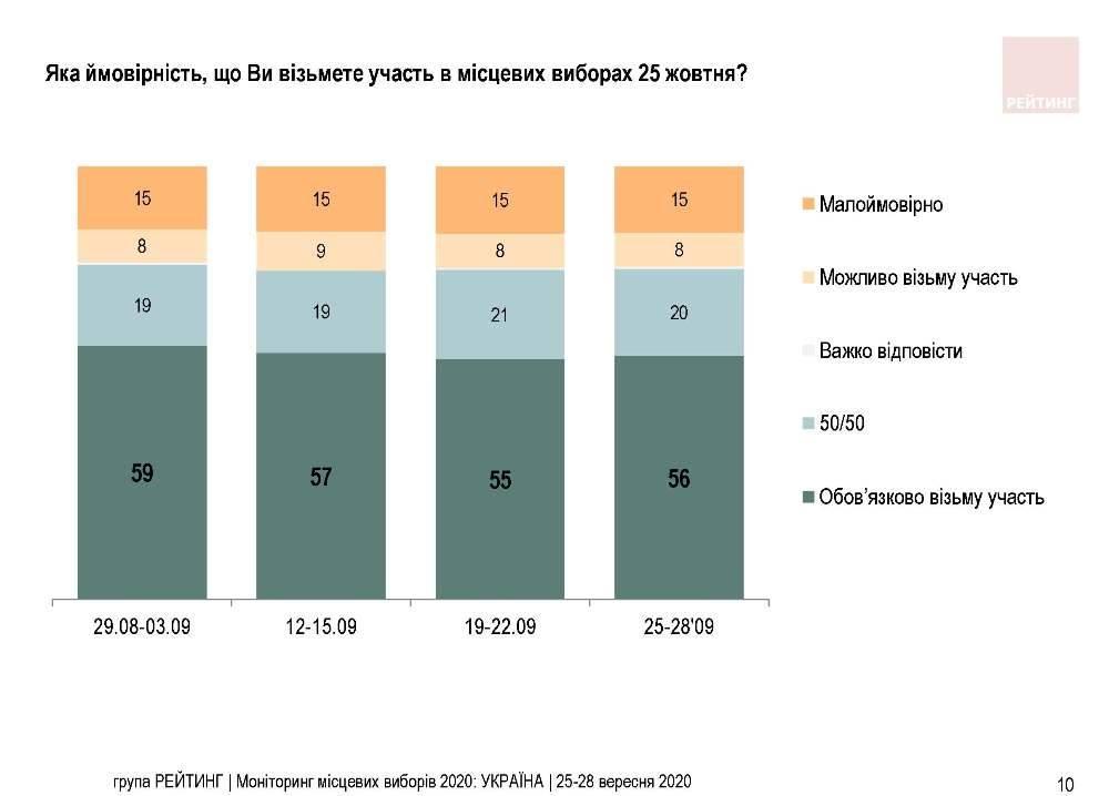 Инфографика явки украинцев на местных выборах 25 октября
