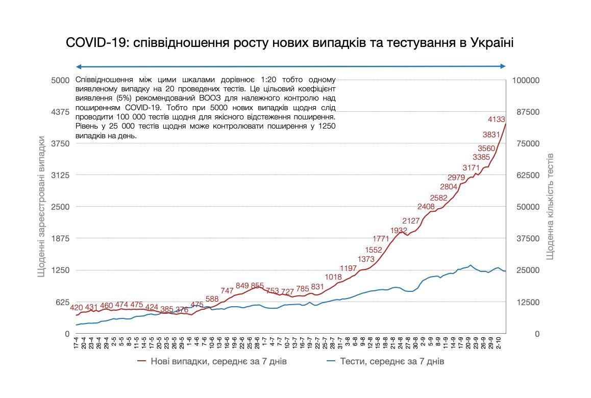 Ситуация SOS, или Неподконтрольный COVID-19: Украине поможет только жесткий карантин