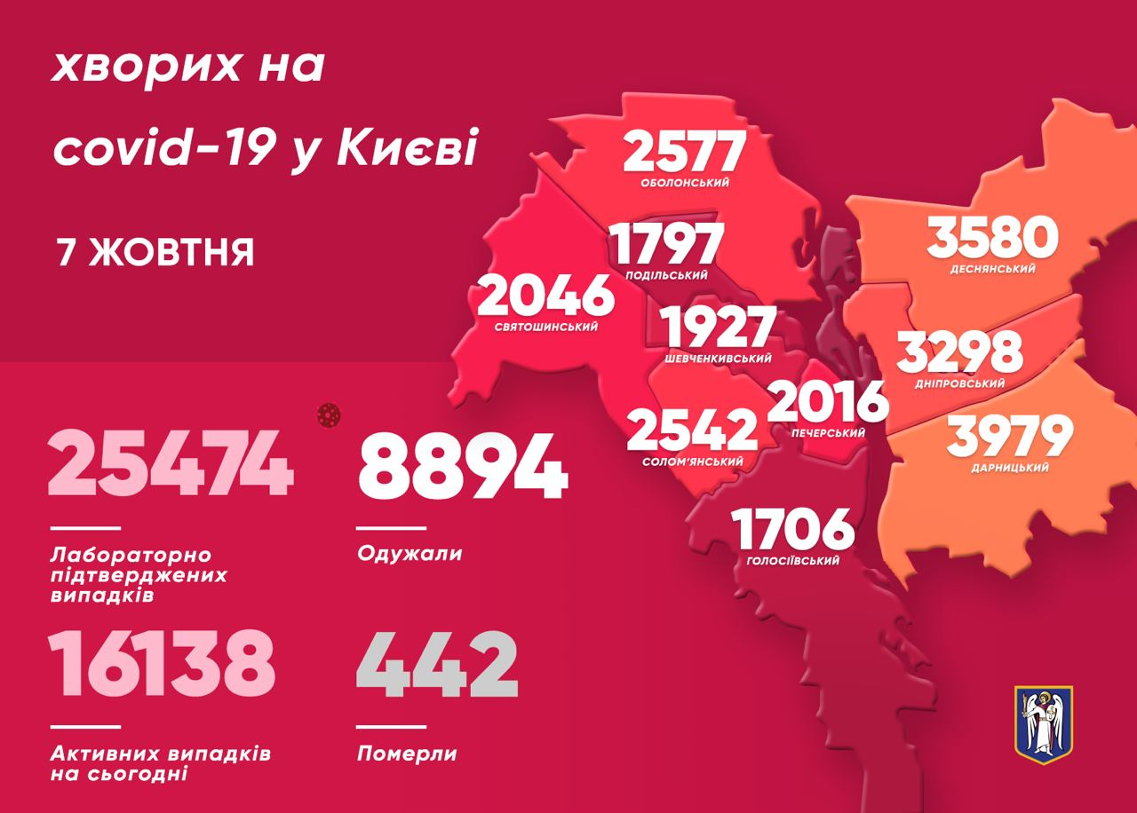 Заразившиеся коронавирусом по районам Киева (Фото – пресс-служба мэра)