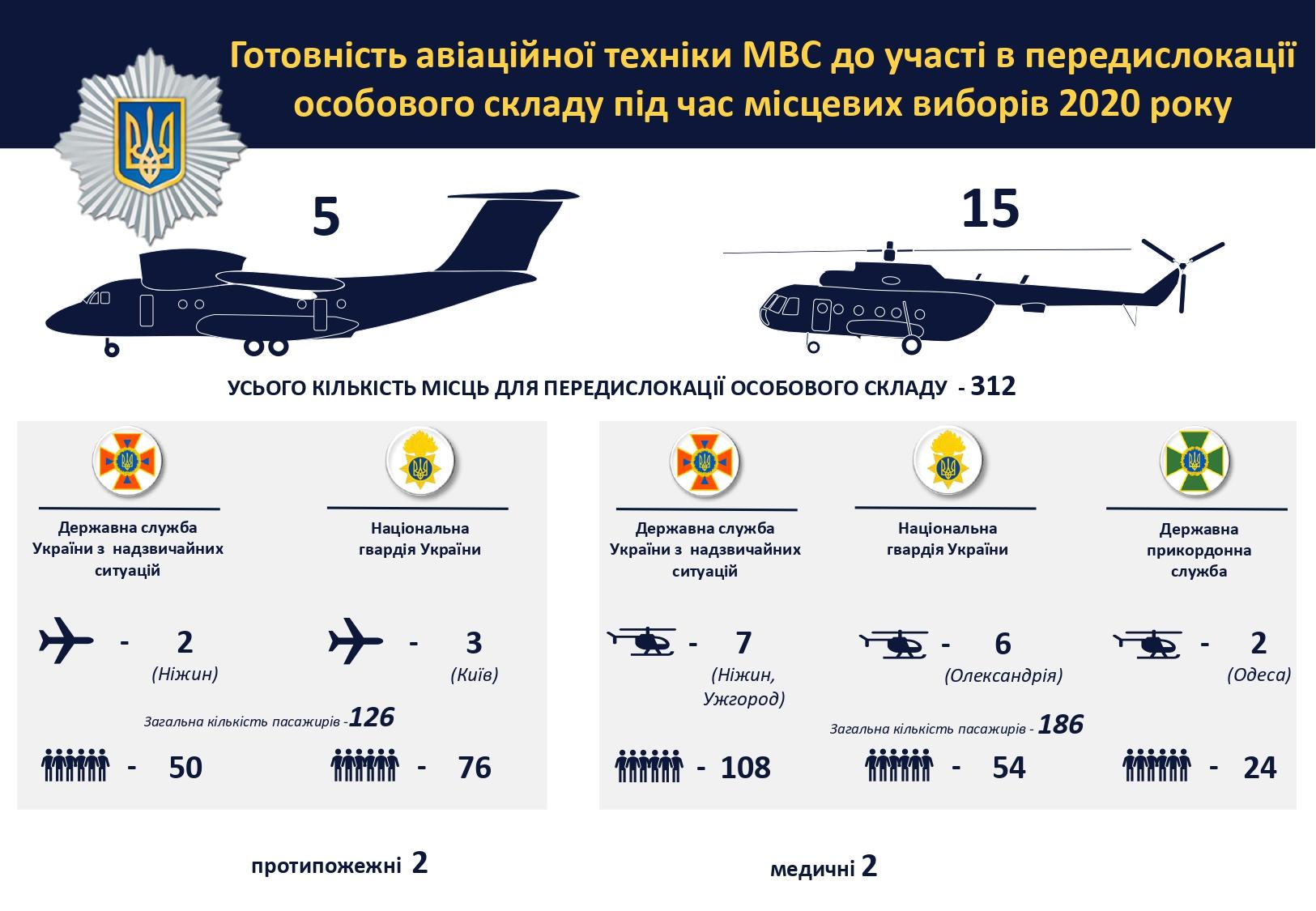 МВД будет использовать самолеты и вертолеты для контроля за выборами