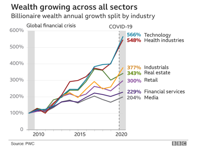 Состояние миллиардеров во время пандемии выросло на 27%. И это рекорд