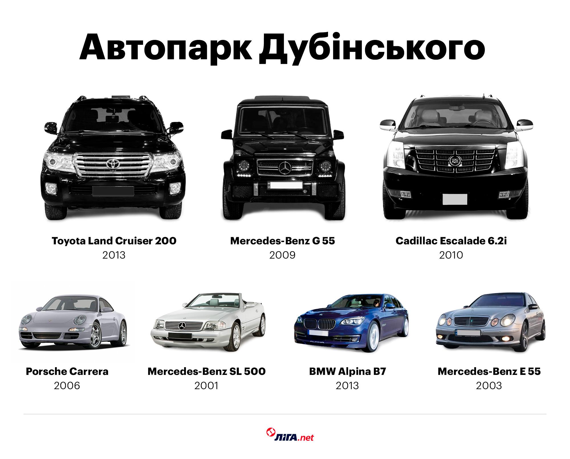 Автомобілі Дубінського (інфографіка – Євген Адаменков/LIGA.net)