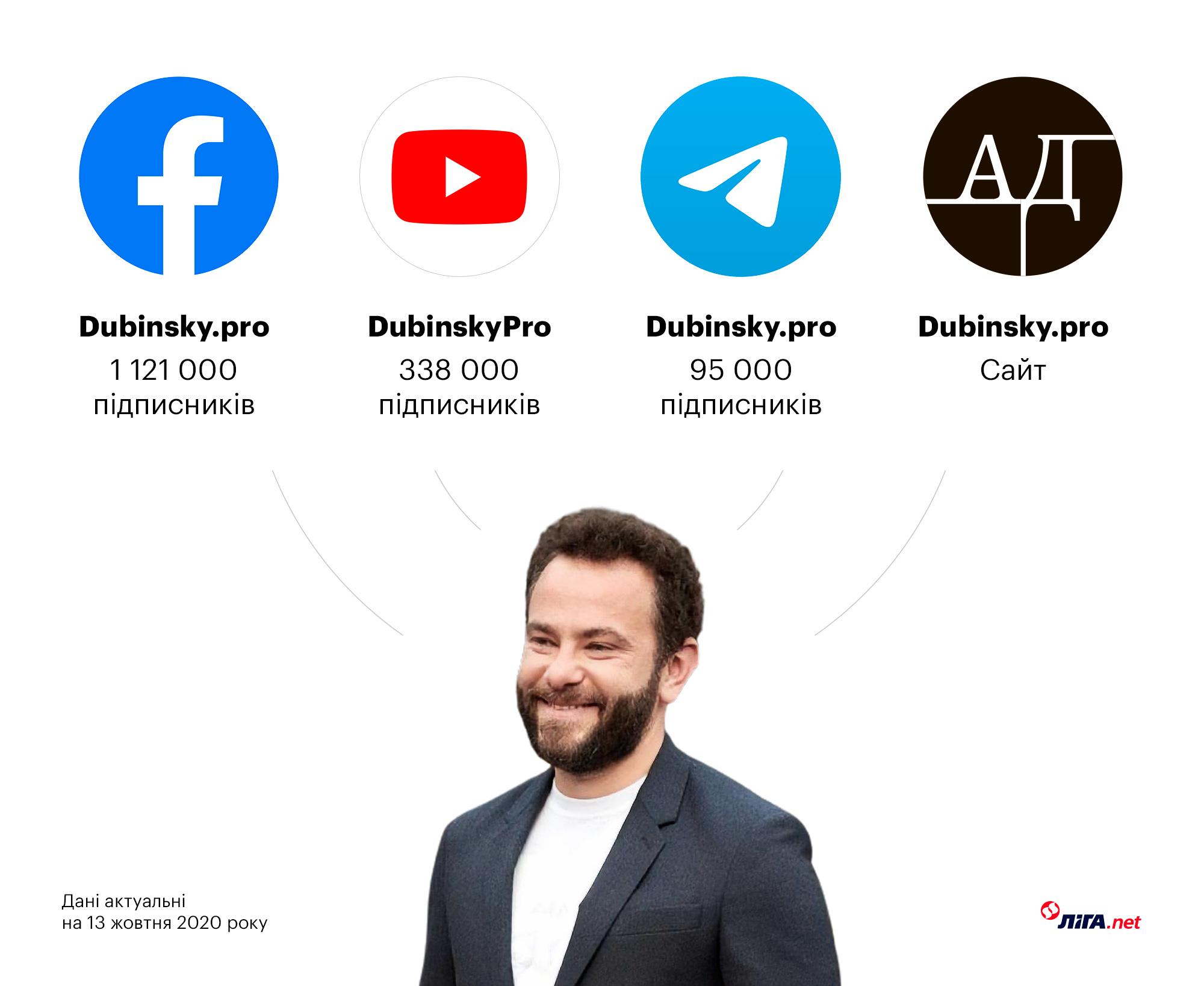 Медіаактиви Дубінського (інфографіка – Євген Адаменков/LIGA.net)