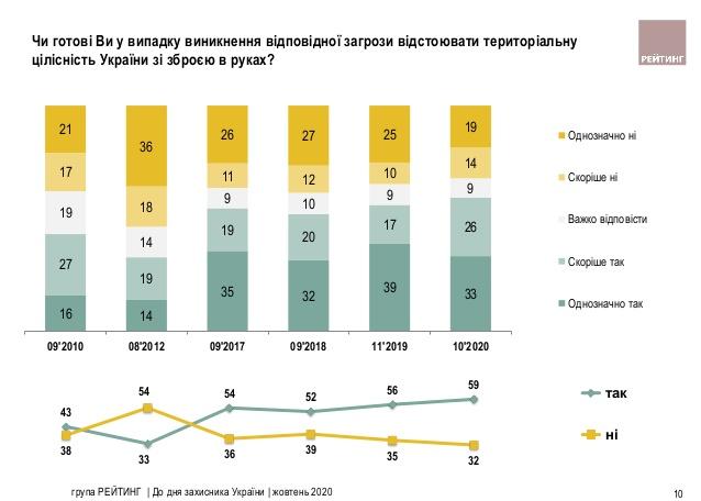 Почти 60% граждан готовы с оружием в руках защищать Украину – опрос группы Рейтинг
