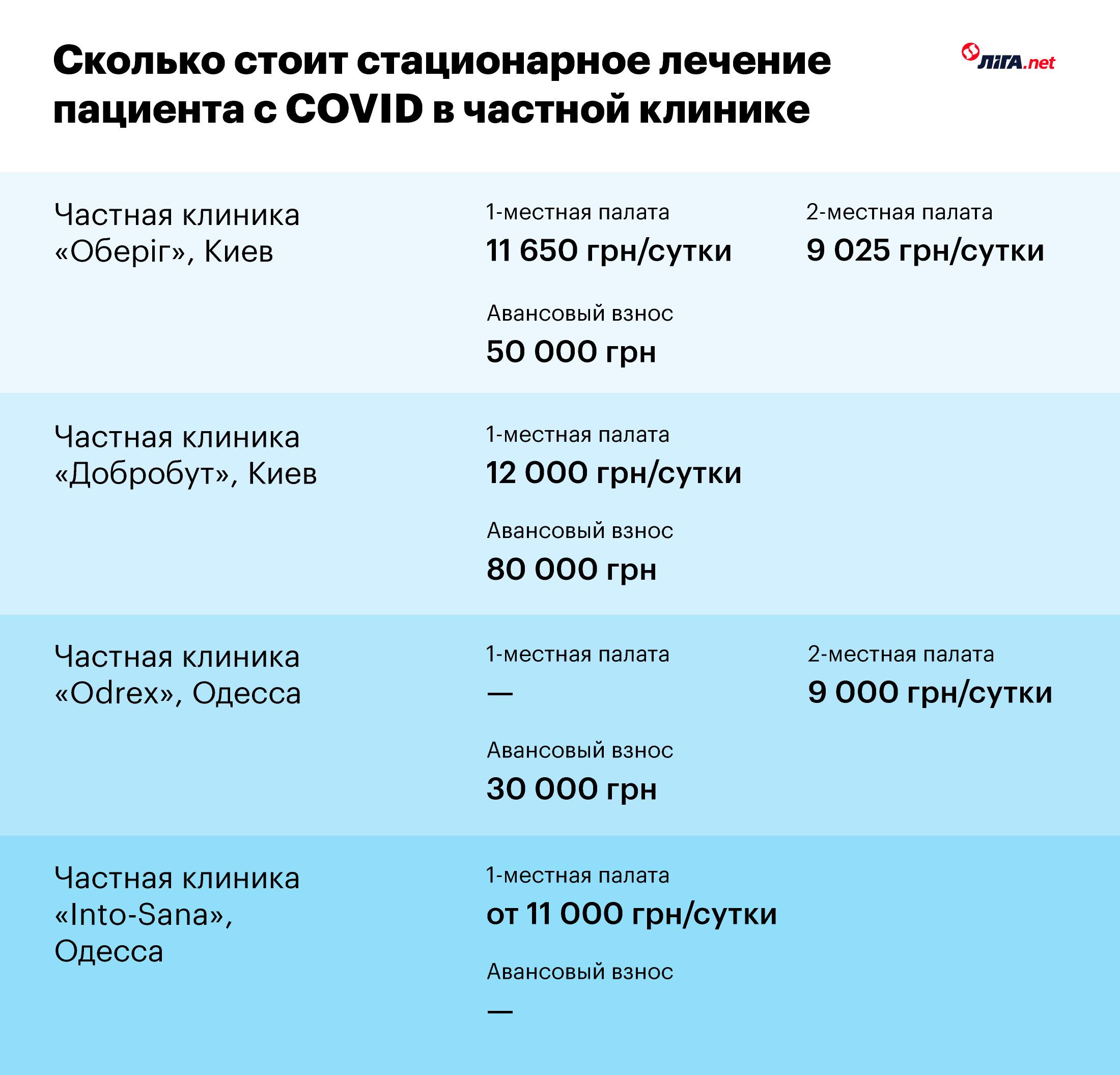 Инфографика LIGA.net, данные клиник