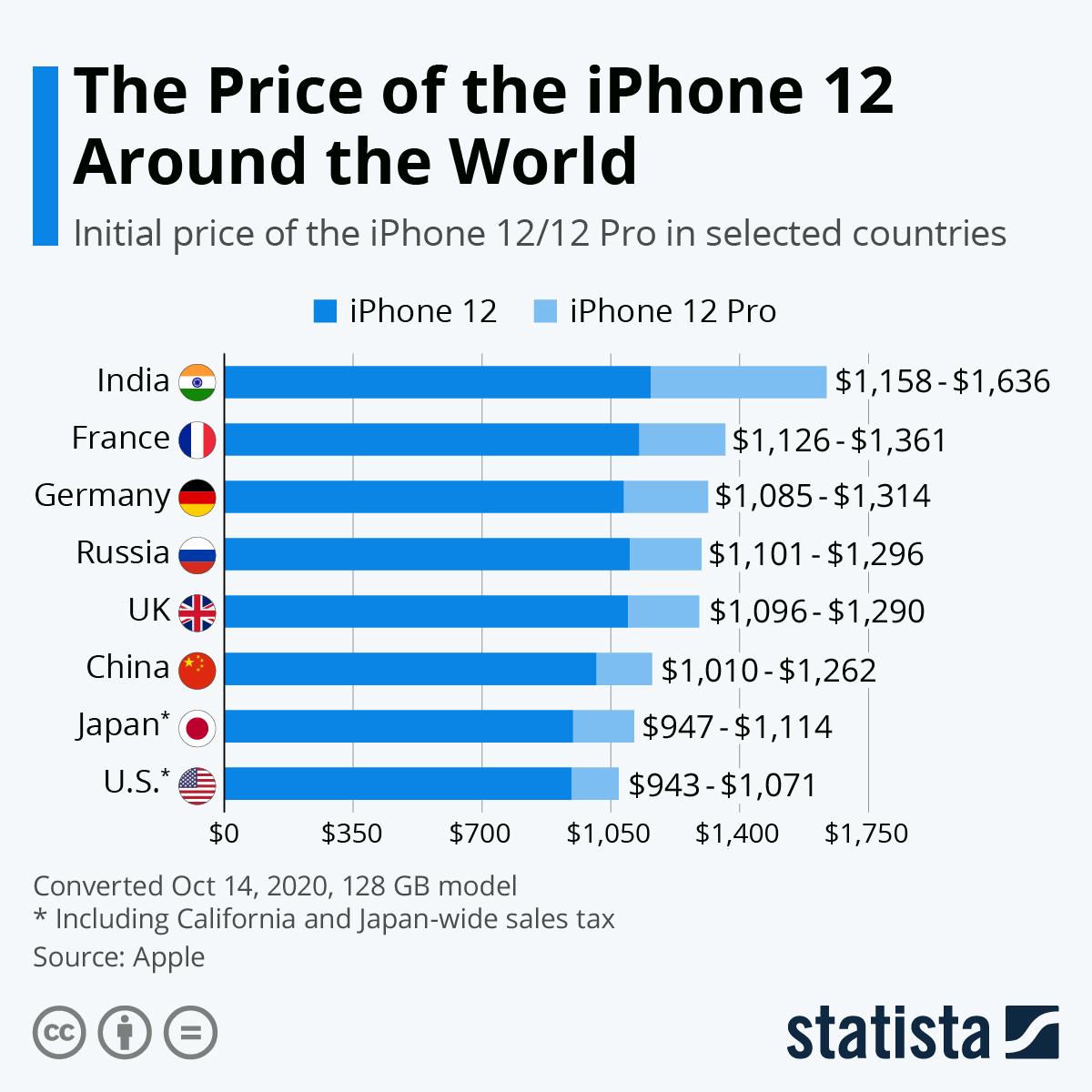 Инфографика: Statista