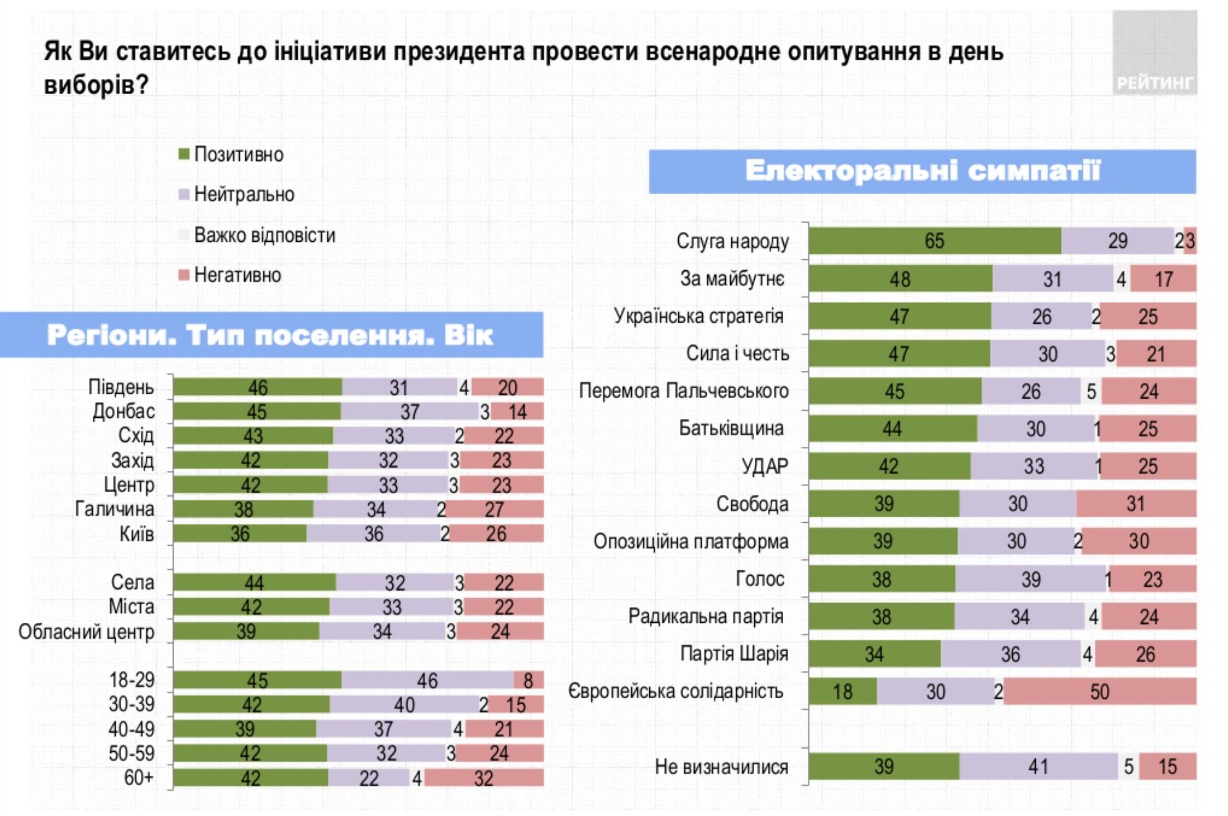 42% украинцев позитивно относятся к опросу Зеленского, против – 22%: опрос Рейтинга