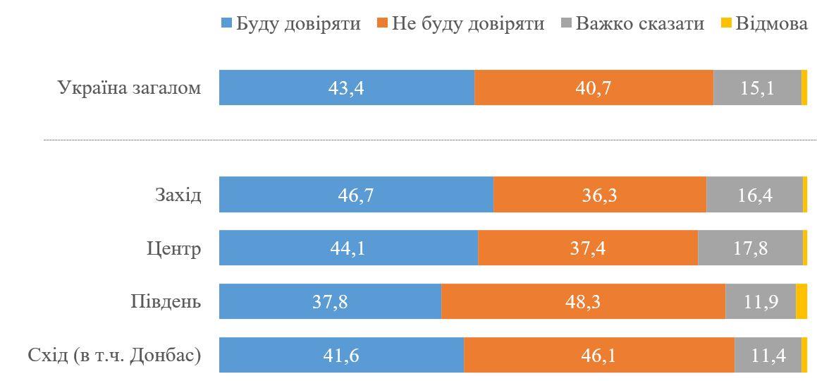 Большинство украинцев готовы принять участие в опросе Зеленского 25 октября – КМИС