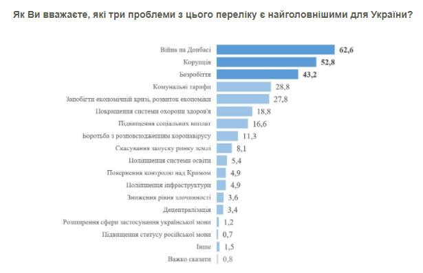 Топ-проблемы в Украине.