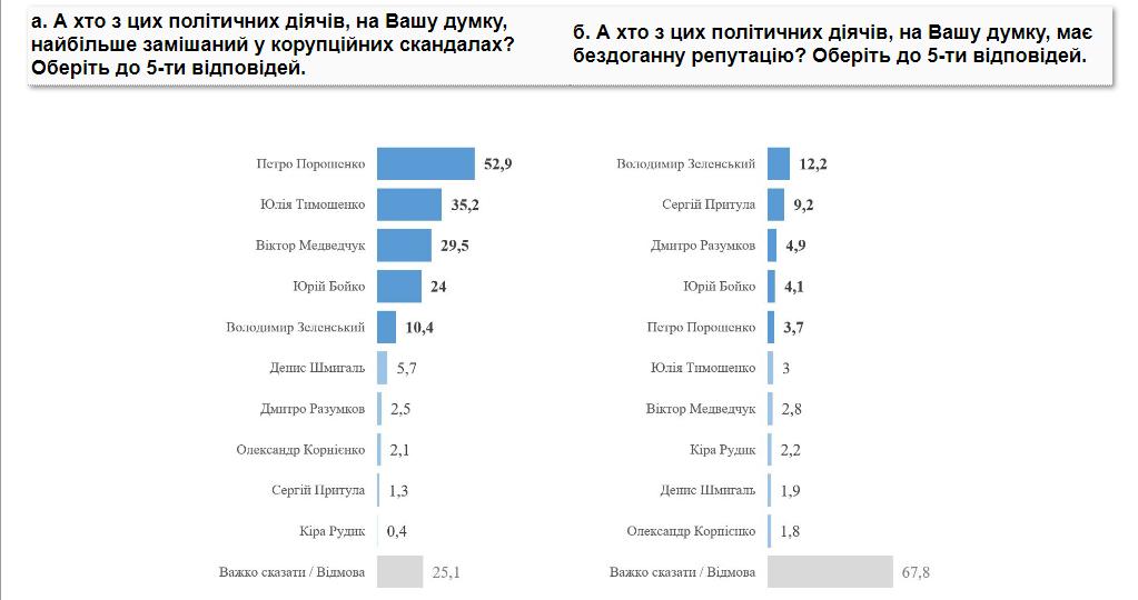 Украинцы не верят в репутацию партий и ассоциируют с коррупцией Порошенко – опрос