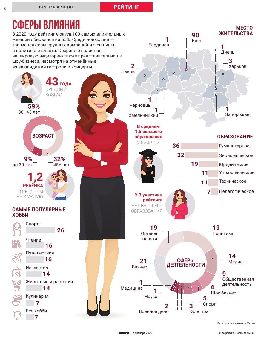Журнал Фокус назвал имена ста самых влиятельных женщин Украины