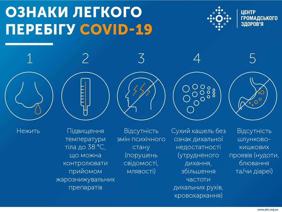 МОЗ опублікував інструкцію з догляду за хворим на COVID-19 у домашніх умовах
