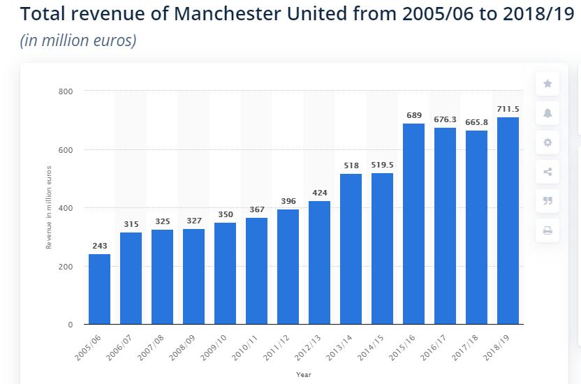 Манчестер Юнайтед терпит убытки. Из-за коронакризиса клуб потерял 150 млн евро