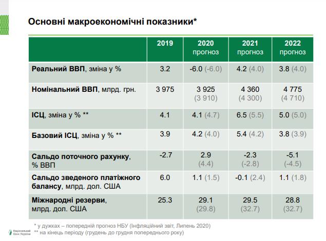 Что будет с международными резервами к концу года. НБУ ухудшил прогноз