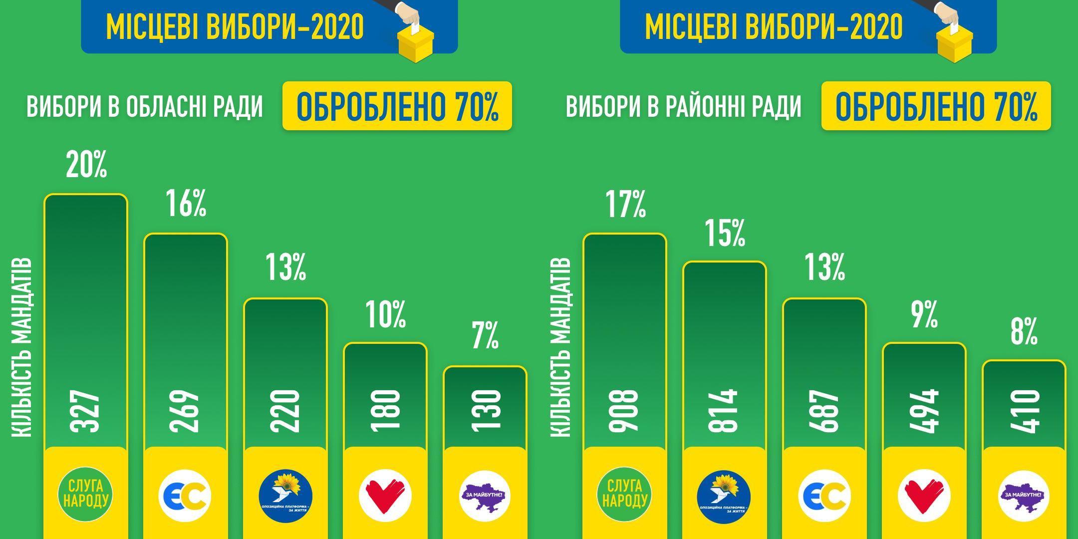 Месть и разочарование. Почему Зеленский проиграл местные выборы. Или не проиграл?