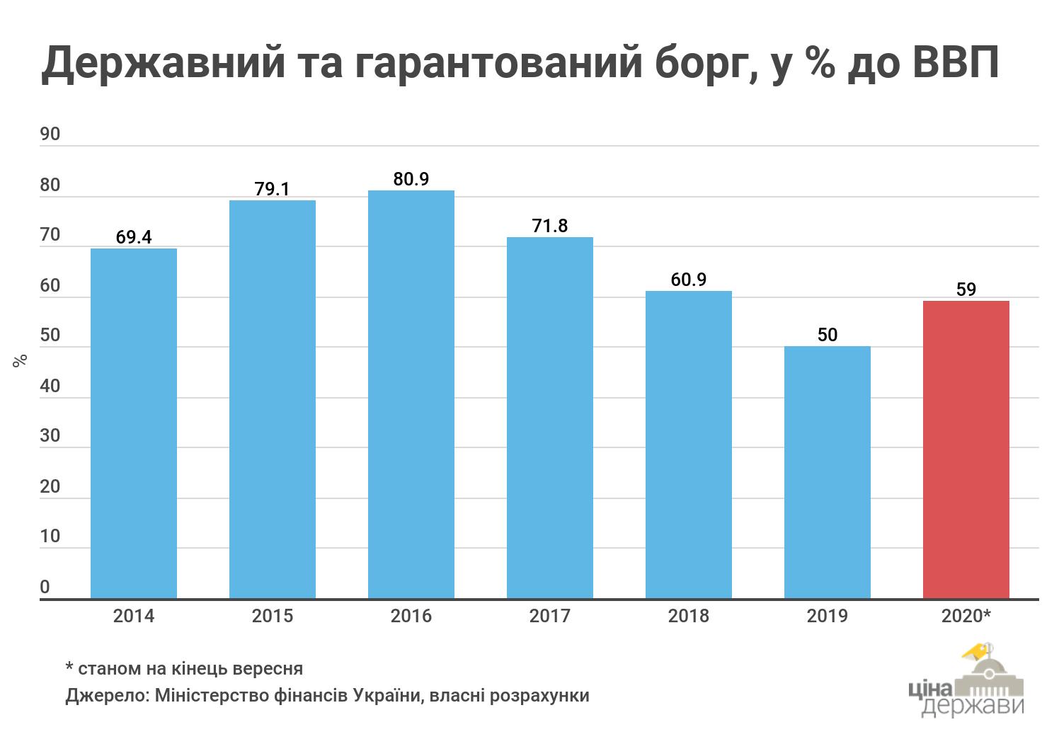 Інфографіка: CASE Україна