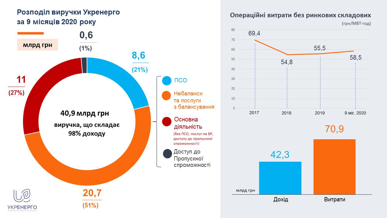 """""""Зеленый"""" тариф вогнал Укрэнерго в многомиллиардные убытки"""