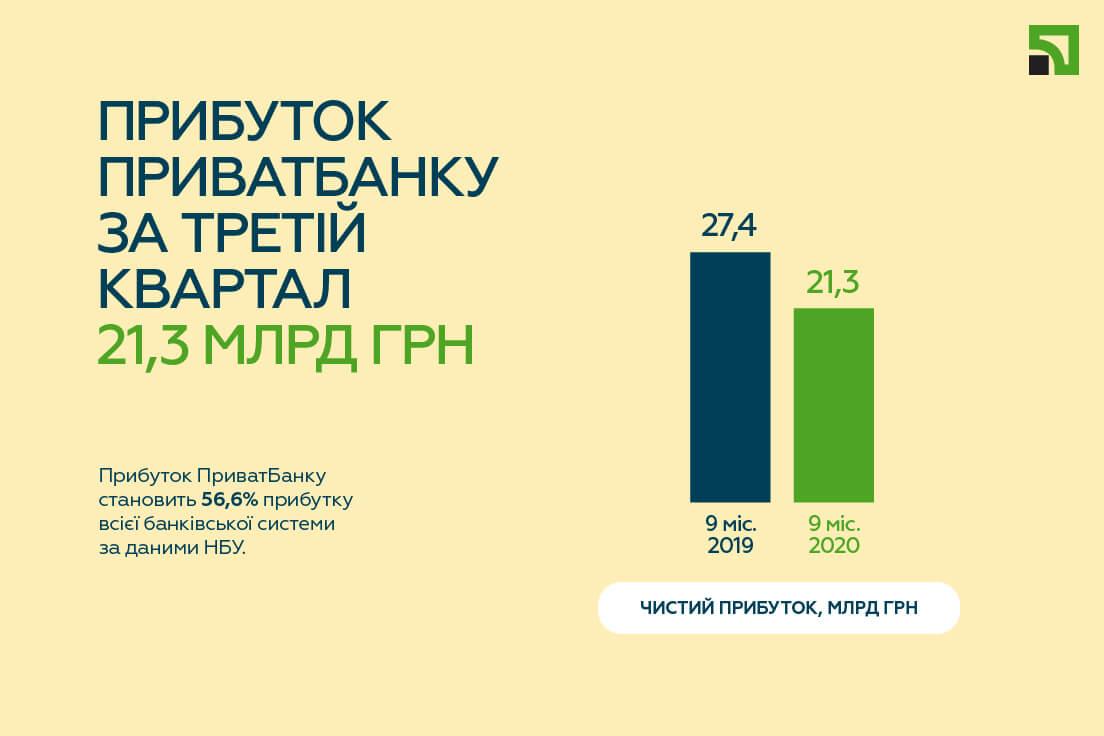 Прибуток ПриватБанку скоротився за рік на 6 млрд грн. Дані квартального звіту