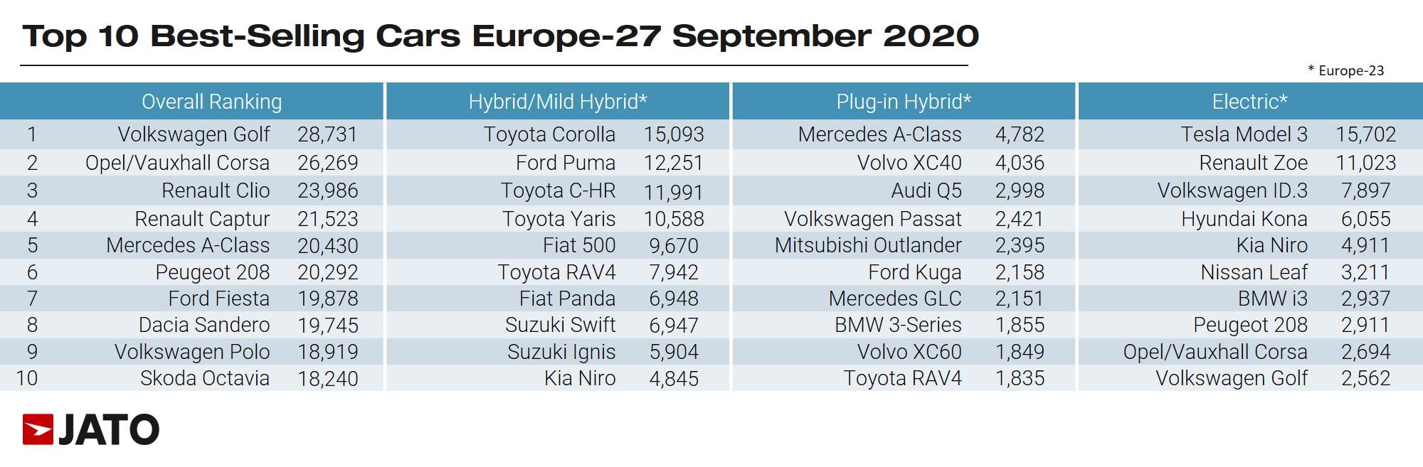 Электромобили и гибриды в Европе впервые обошли по популярности дизельные авто