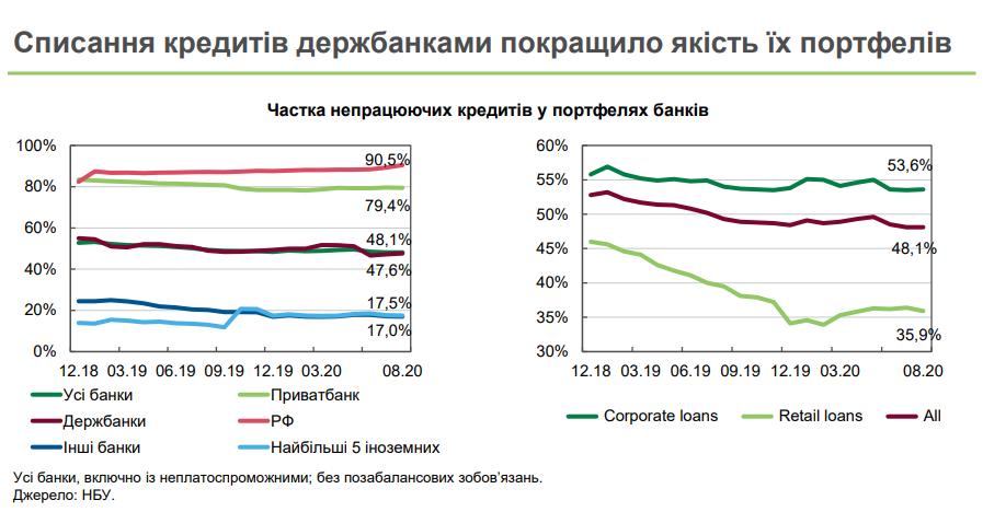 Інфографіка: Національний банк
