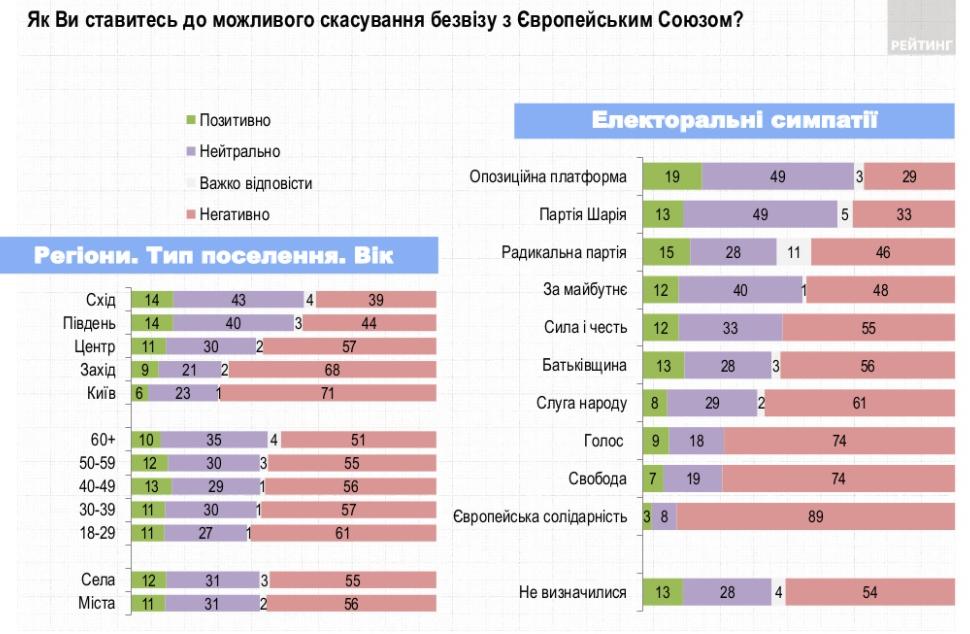 Инфографика соцгруппы Рейтинг