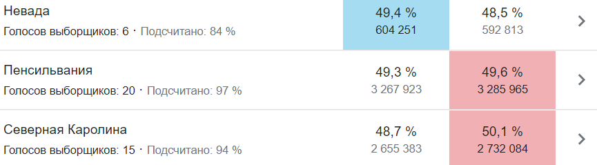 Байден минимально вырвался вперед в Джорджии: этот штат может принести ему победу – АР