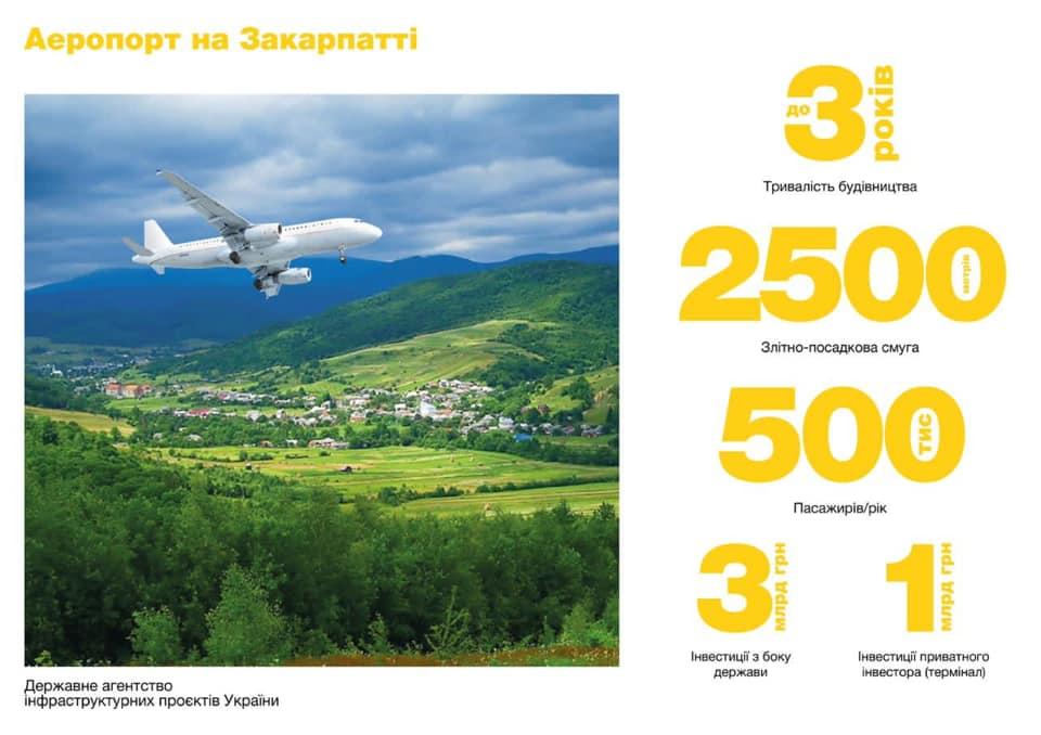 Аэропорт в Закарпатье. Укринфрапроект отобрал две локации для строительства