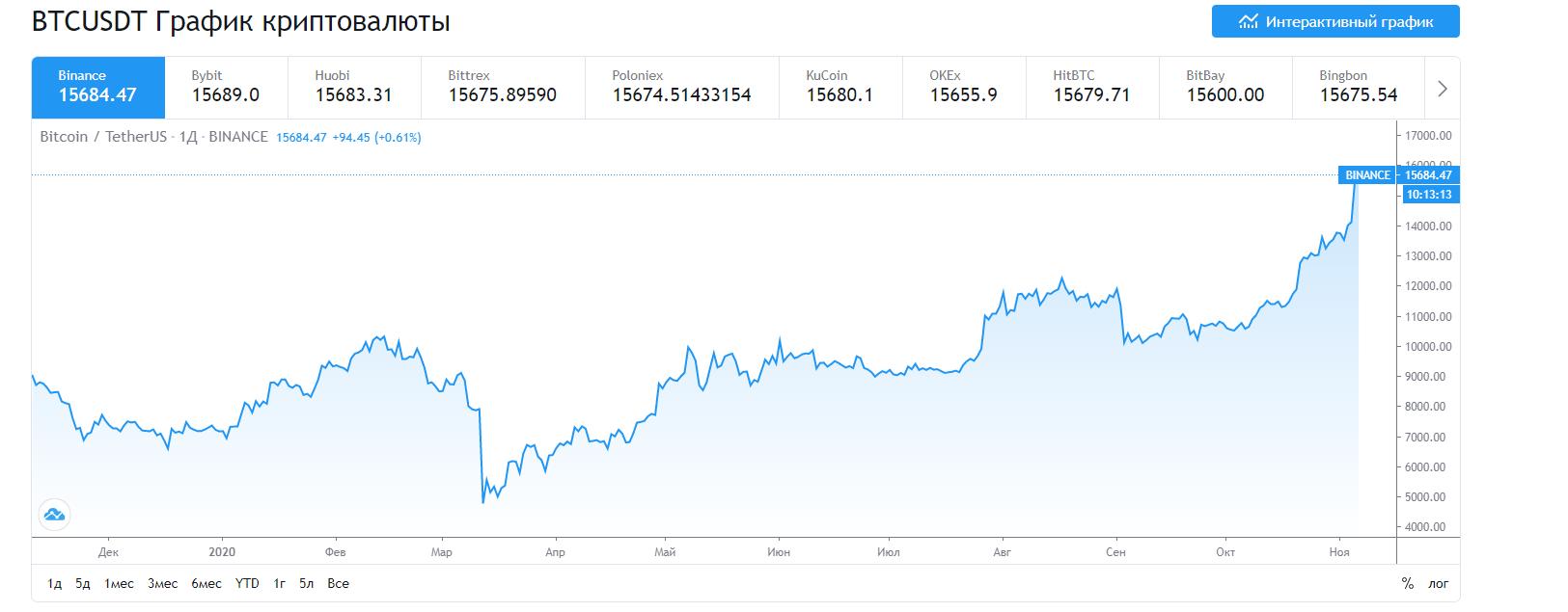 Bitcoin продолжает дорожать: курс почти побил двухлетний рекорд