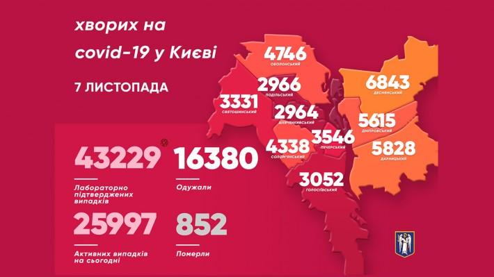 Карта районов Киева по заболеваемости коронавирусом на 7 ноября