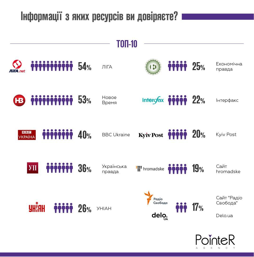 Инфографика доверия украинским СМИ