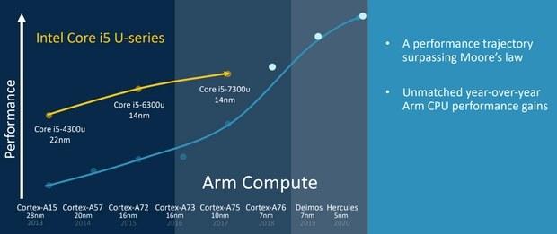 Сравнение возможностей чипов ARM и Intel. Данные: ARM