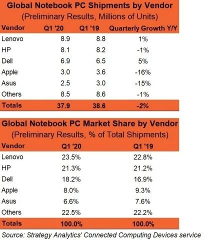 Продажи ноутбуков в I квартале 2020. Данные Strategy Analytics