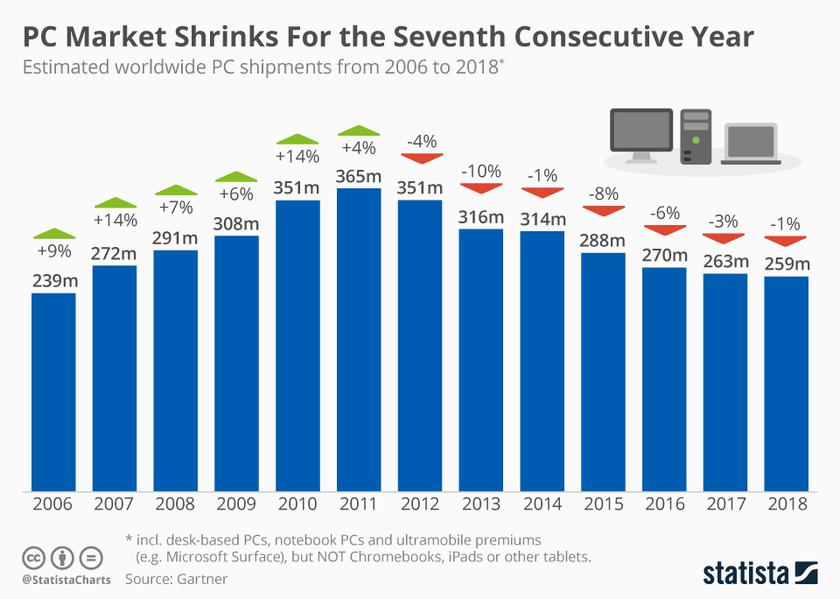 Рынок компьютеров с 2006 по 2018 год. Данные Gartner