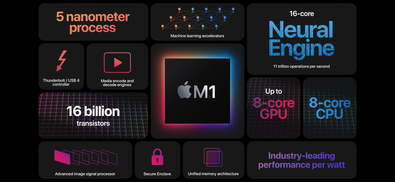 Характеристики чипа M1. Скриншот из презентации Apple