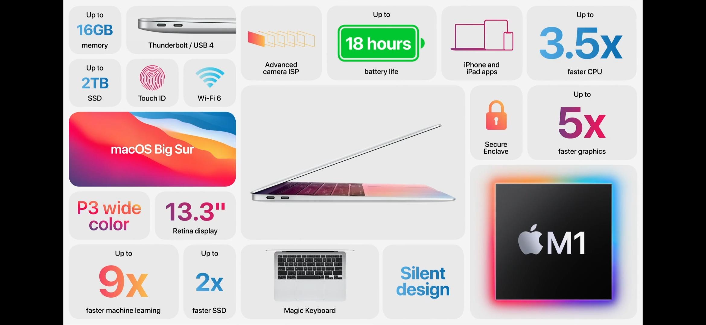Характеристики Macbook Air. Скриншот из презентации Apple