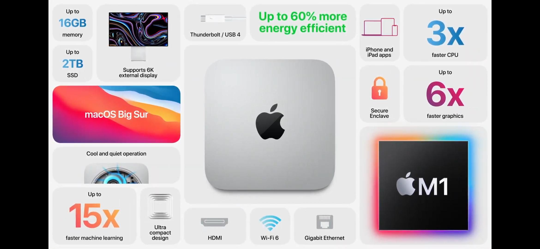 Характеристики Mac Mini. Скриншот из презентации Apple