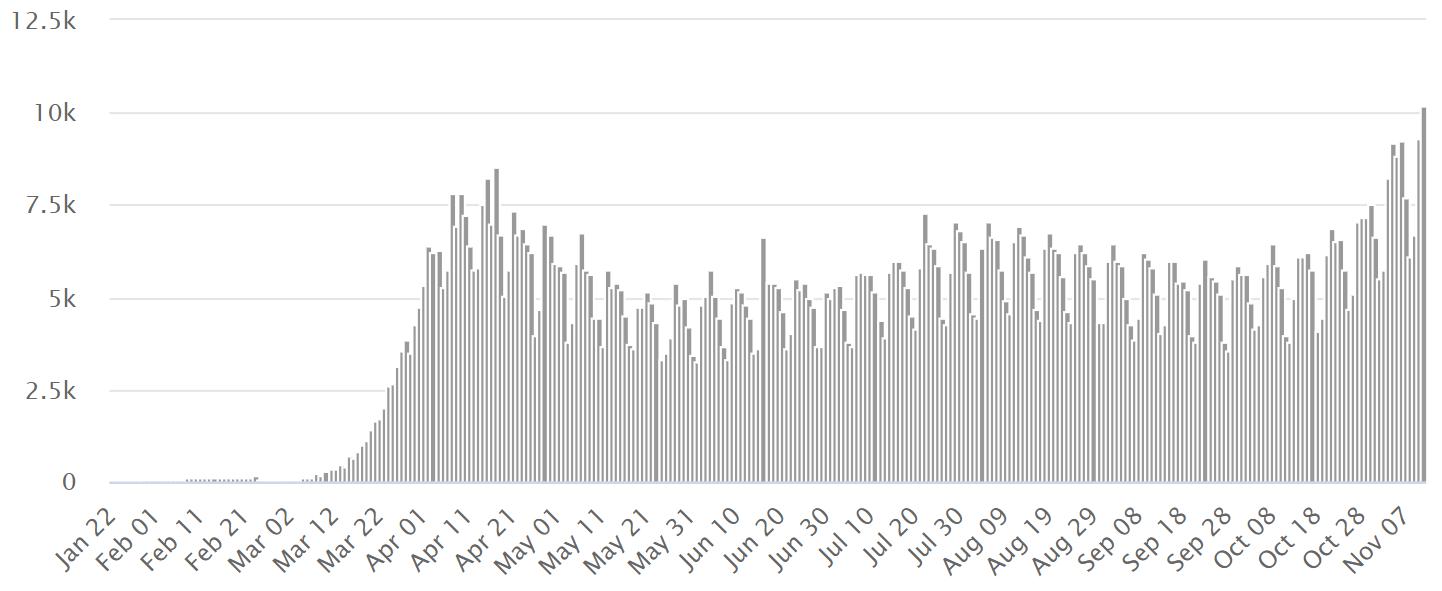 COVID-19. В мире рекорд по умершим за сутки: Украина – на 17 месте