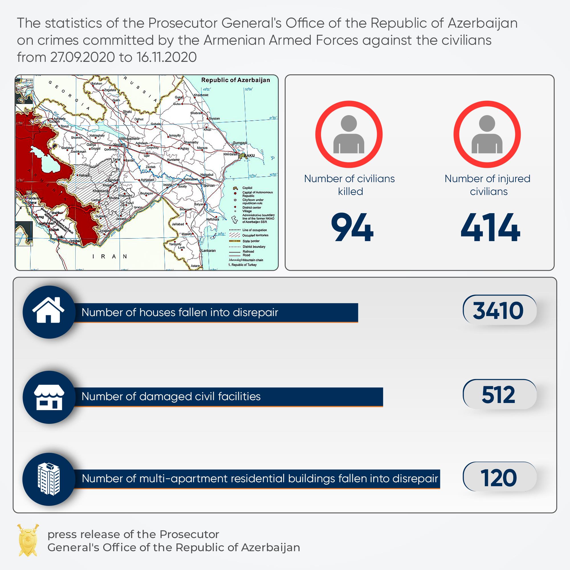 Инфографика: Генпрокуратура Азербайджана