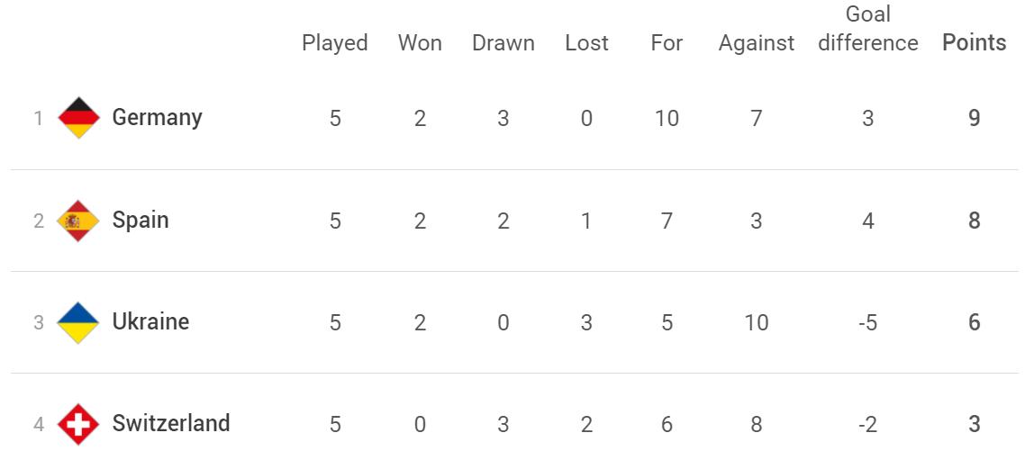 Решающая игра Лиги наций. Швейцария vs Украина: где и во сколько смотреть матч онлайн