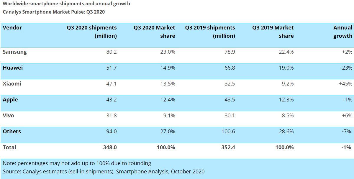 Глобальные продажи смартфонов, III квартал 2020. Даныне Canalys