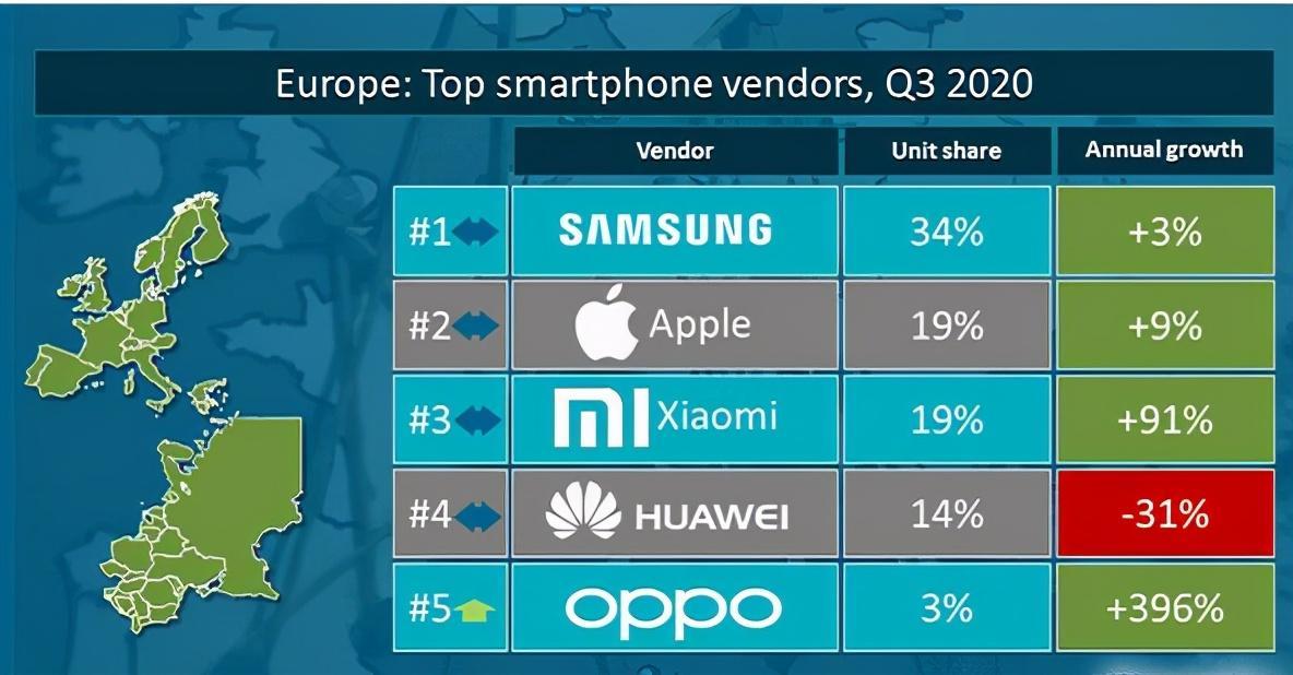 Продажи смартфонов в Европе, III квартал 2020. Данные Canalys