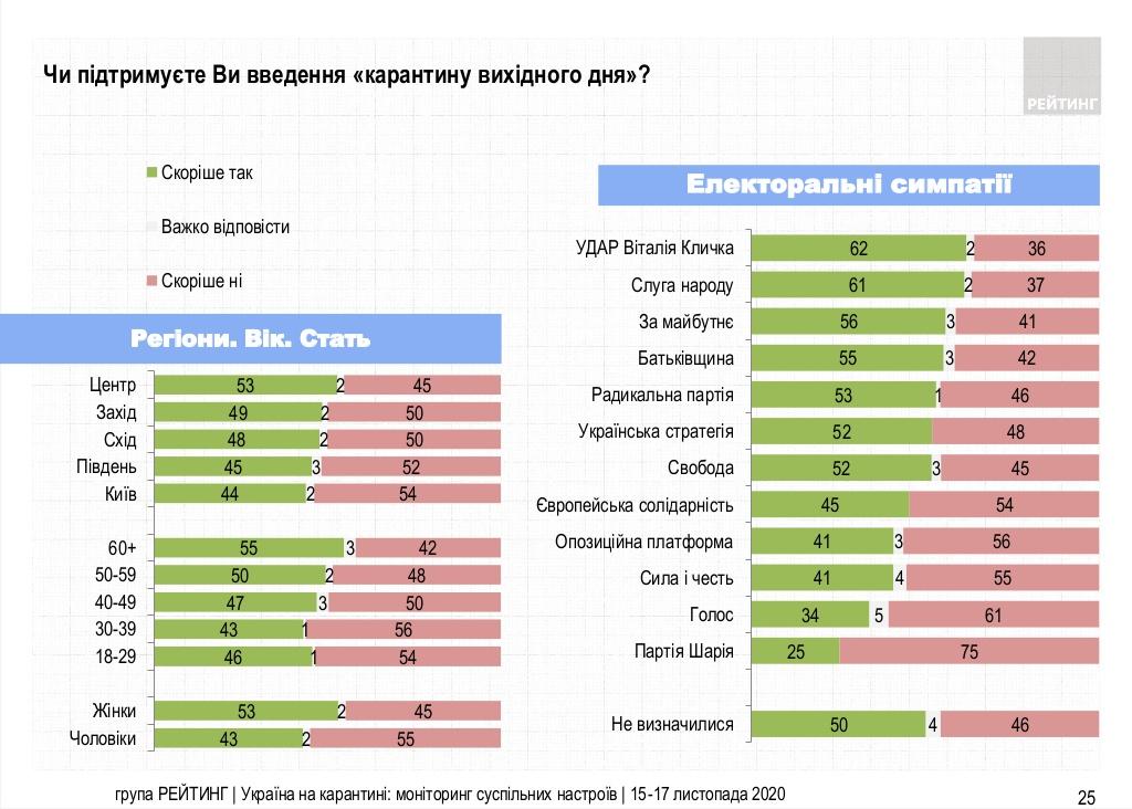 Половина украинцев поддерживают карантин выходного дня, столько же против – опрос Рейтинга
