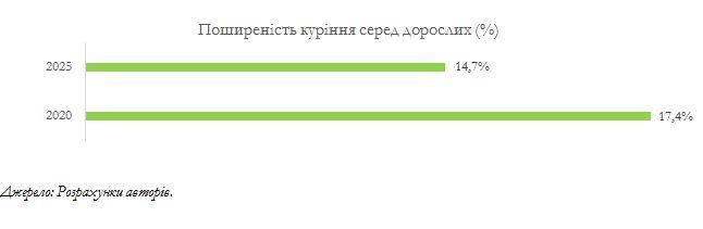 Цена сигареты: сколько жизней украинцев стоит повышение акциза
