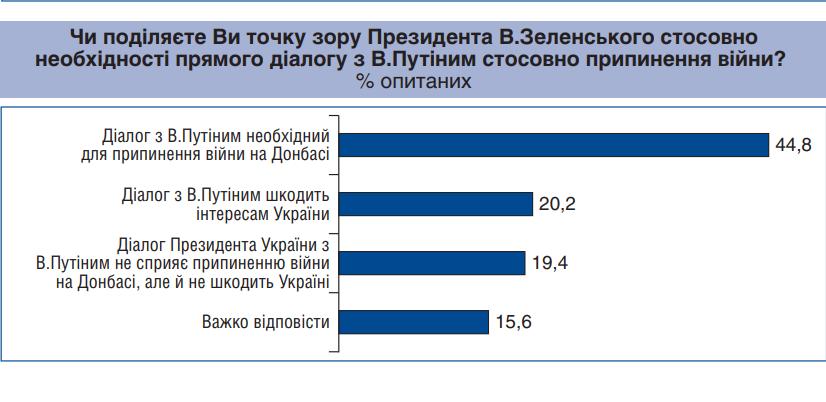 Донбасс. Почти половина украинцев считают, что для окончания войны нужен диалог с Путиным