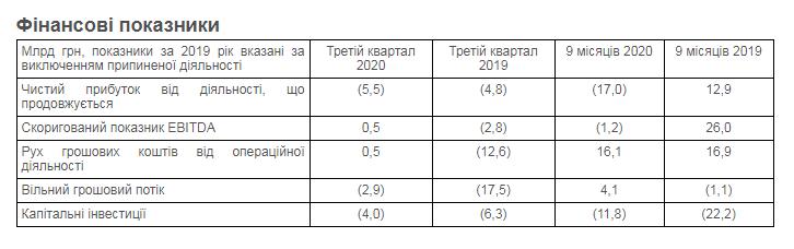 Нафтогаз показал убыток в 17 млрд грн за три квартала. Объясняет низкой ценой газа