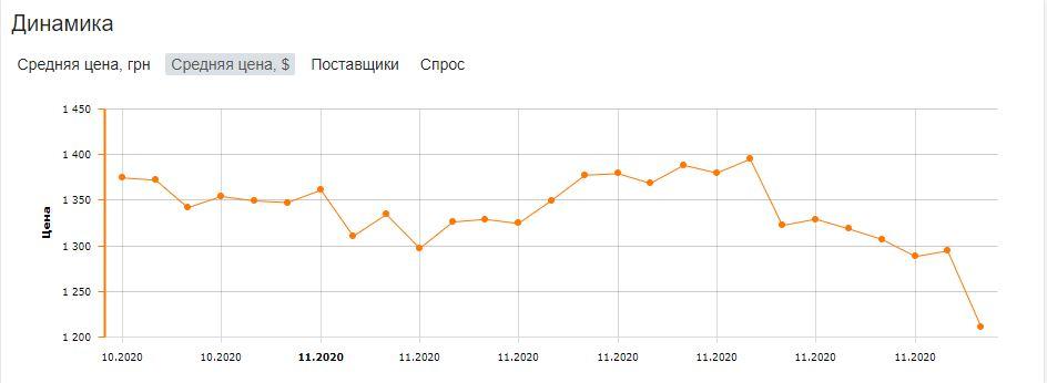 Динамика цен на Philips 70PUS8505. Скриншот с сайта Hotline