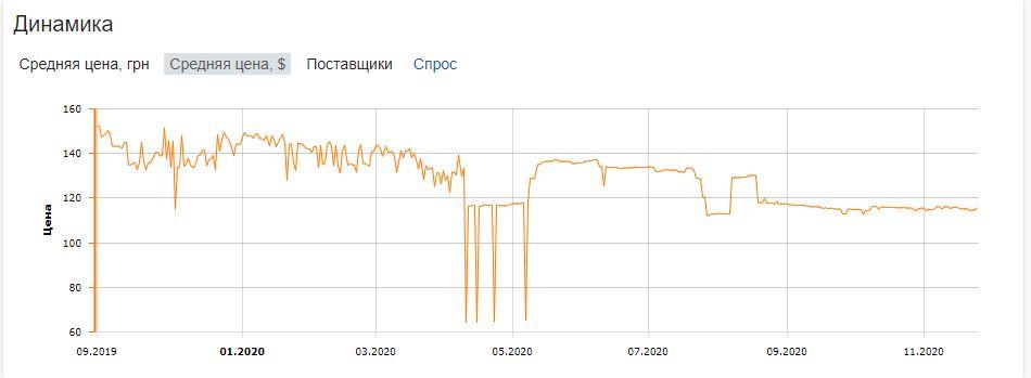 Динамика цен на наушники SOL Republic Amps Air. Скриншот с сайта Hotline