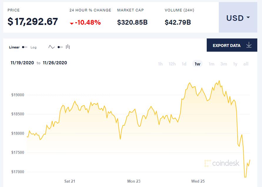 Bitcoin обвалился на $2000 за день. В чем причина