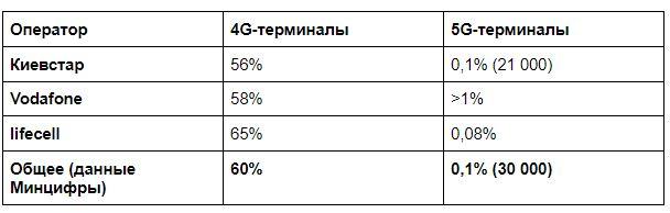 Количество 4G и 5G-смартфонов на руках у украинцев. Сводная таблица