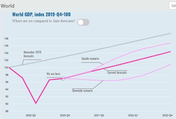 Вакцинация закончит экономический кризис: OECD обновил прогноз для глобальной экономики